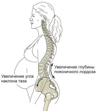 Болит крестец при беременности