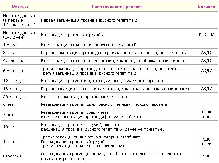Календарь прививок для разных вакцин