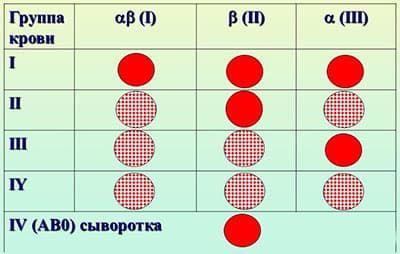 совместимость групп крови родителей