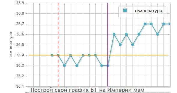 График бт при наступлении беременности до задержки