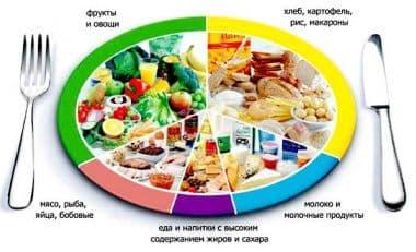 Диета жиры белки и углеводы