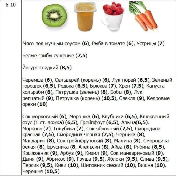 Кремлевская Диета Арбуз Дыня. Кремлевская диета арбуз