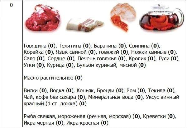Малоуглеводная диета для диабетиков
